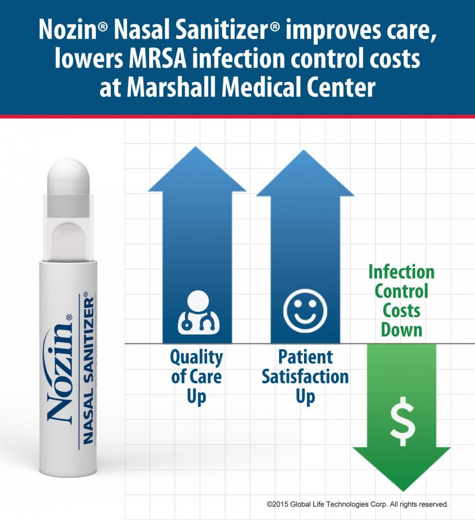 Nozin Marshall Medical Center Infographic