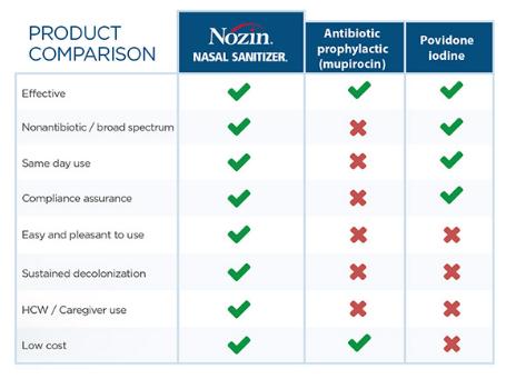 nasal decolonization chart nozin